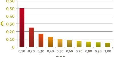 Repercusión del OEE en el coste