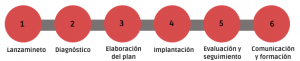 Fases para implantar el plan de igualdad - iPYC