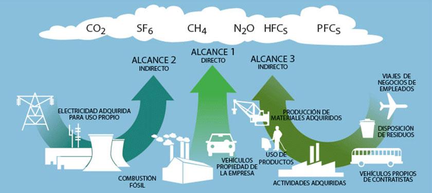 Alcance de las emisiones de la Huella de Carbono