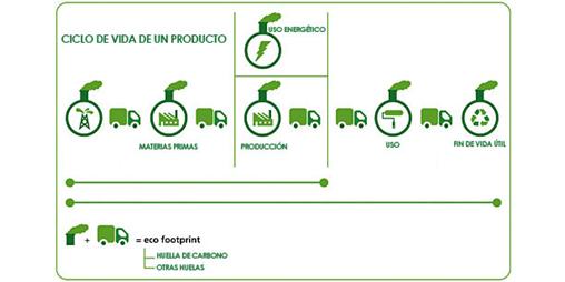 La huella de carbono como herramienta para una gestión ambiental empresarial eficiente