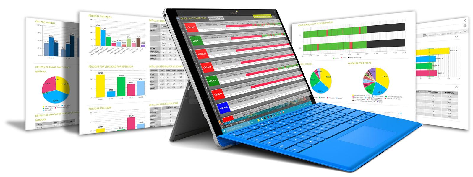 Organización y Digitalización Industrial. Informes de productividad
